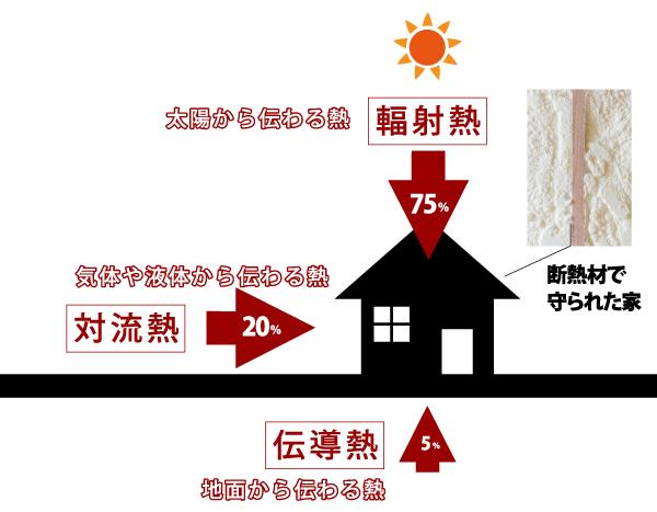 断熱材は、輻射熱の90%を吸収する