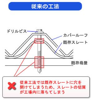 「無塵」カバー工法