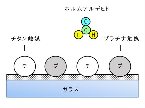 ホルムアルデヒドの分解の様子